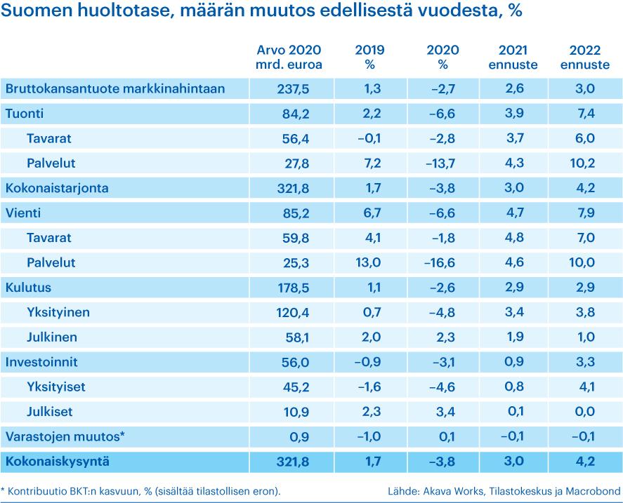 Suomen huoltotase, määrän muutos edellisestä vuodesta