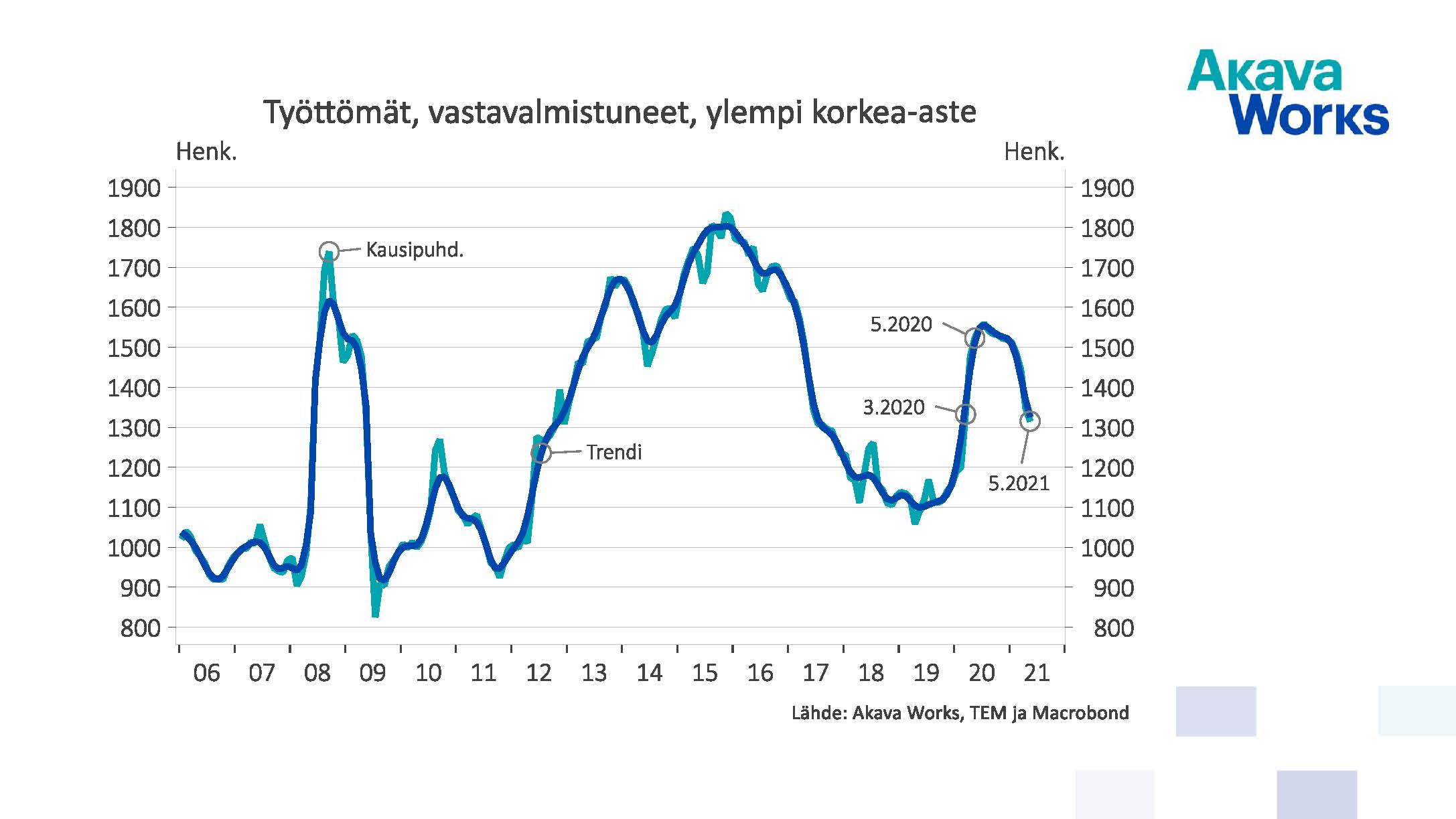 Työttömät vastavalmistuneet, ylempi korkea-aste 05/2021