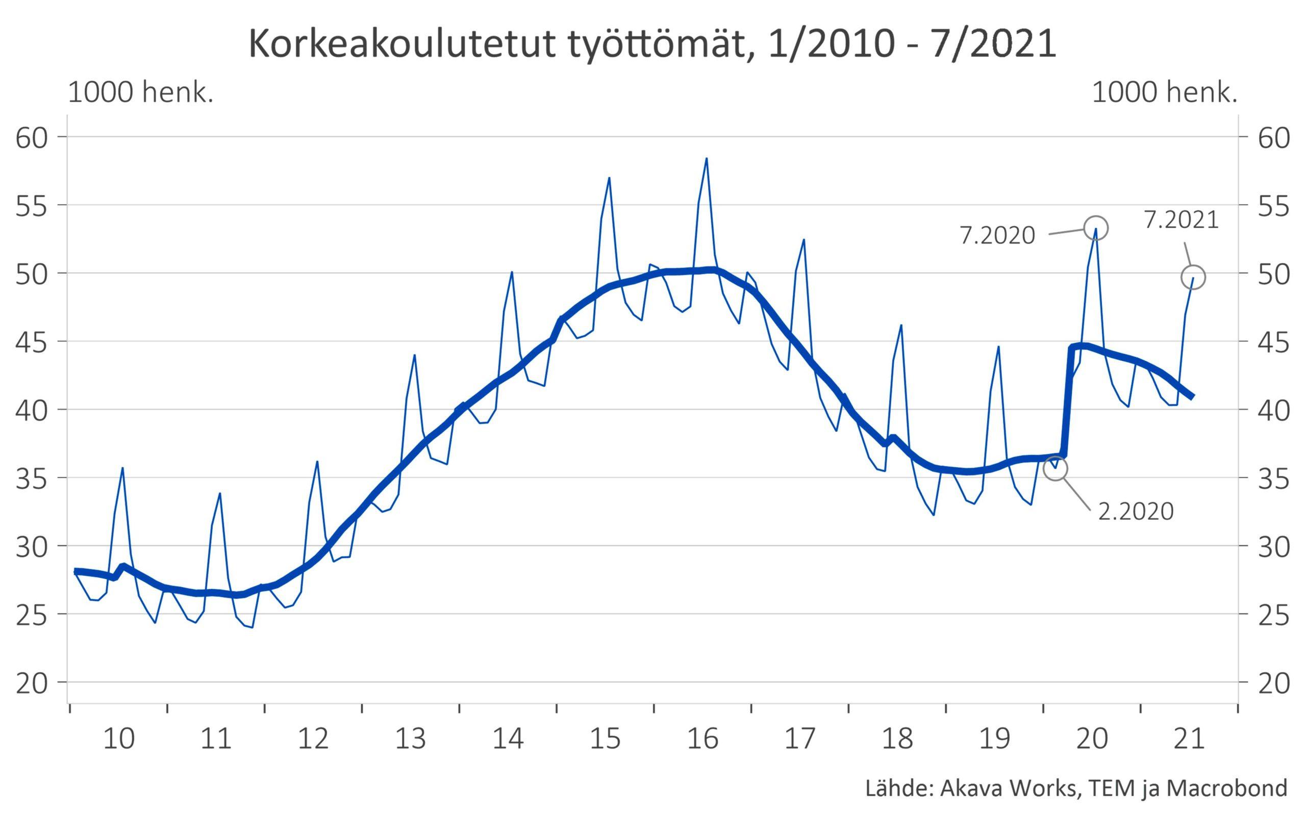 Korkeakoulutettujen työttömien määrä