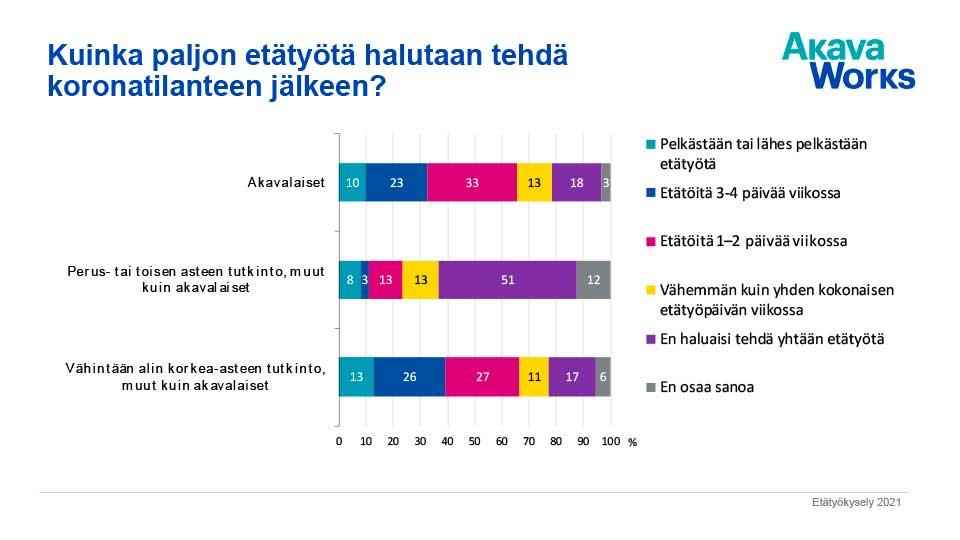 Kaavio 2. Kuinka paljon etätyötä halutaan tehdä koronatilanteen jälkeen?